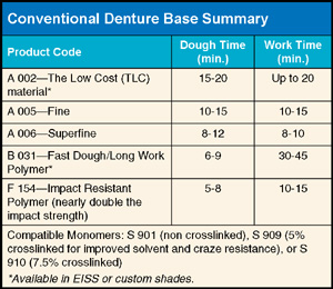Polymers for Conventional Denture Base Summary