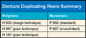 Denture Duplicating Resin Summary