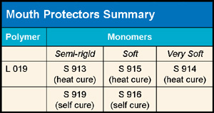 Mouth Protectors Summary