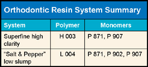 Orthodontic Resin System Summary