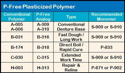 P-Free Polymers Table
